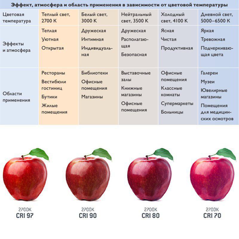 Цветовая температура и индекс цветопередачи светодиодных ламп