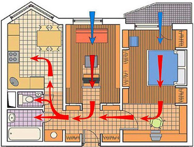 Естественная вентиляция в квартире