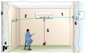 отвод конденсата от кондиционера