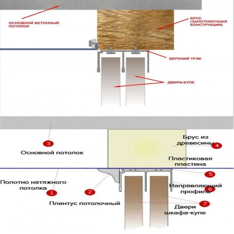 встроенный шкаф или натяжной потолок