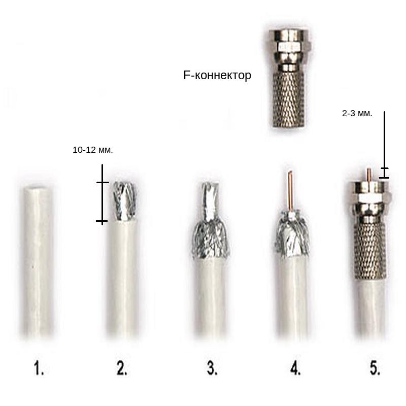 Как зачистить кабель для антенны
