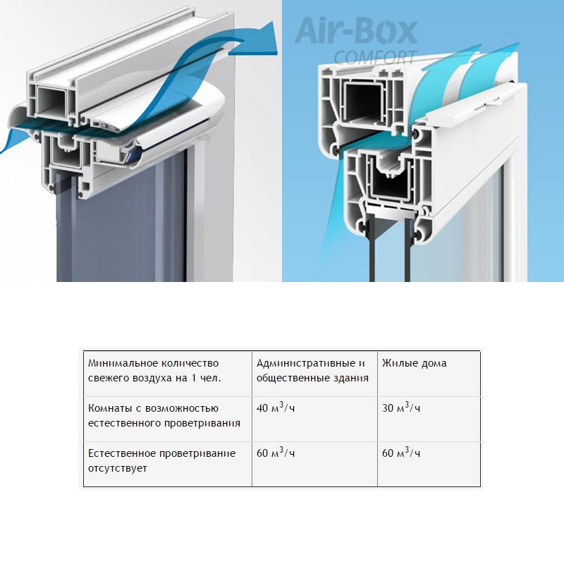 Приточные клапаны вентиляции на пластиковые окна