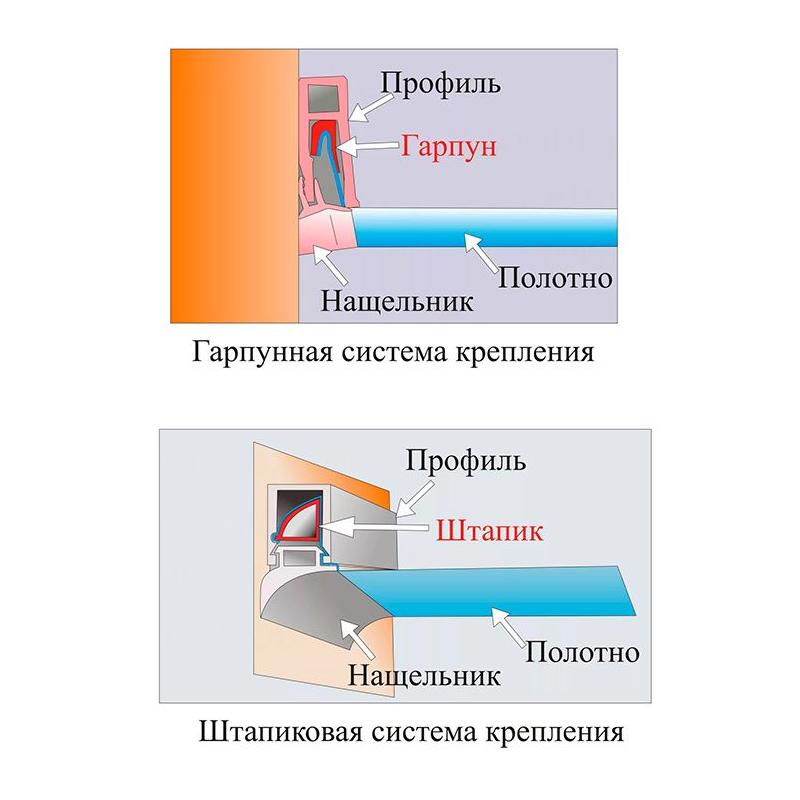 Гарпунная и штапиковая система