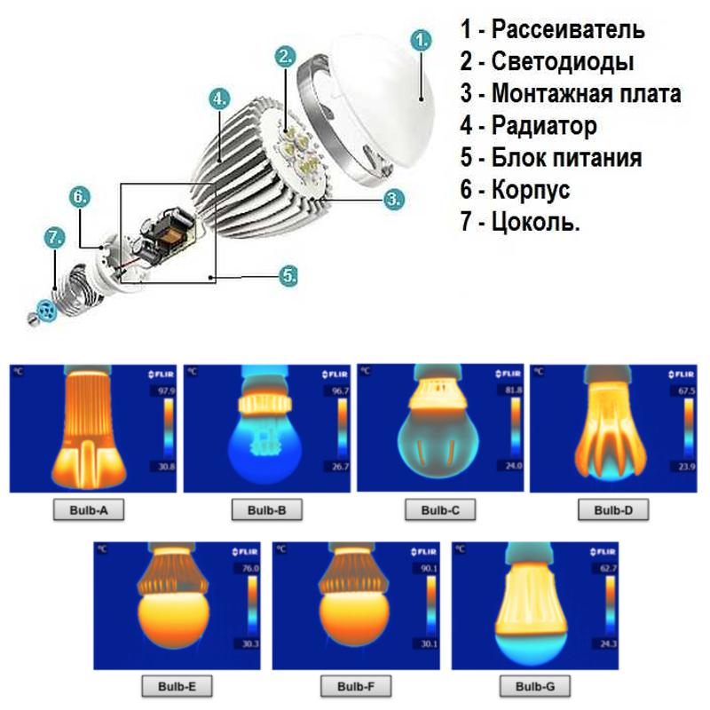 Почему светодиодные лампы перегорают